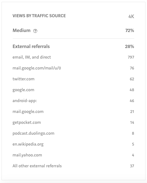 Your stats – Medium Help Center